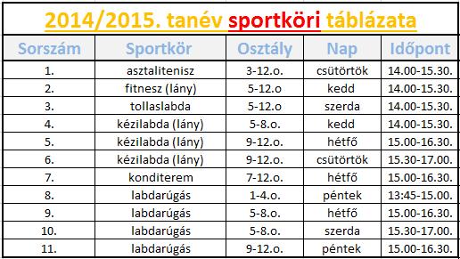 sportkörök táblázat